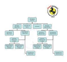 Trinity Industries Organizational Chart Projects Maxpower Electromechanical