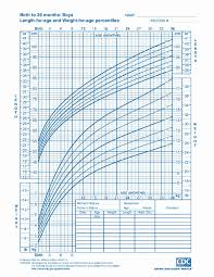 Paradigmatic Cdc Height Weight Chart Cdc Height Weight Chart