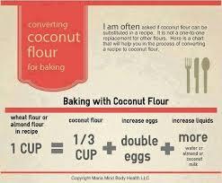 Flour To Coconut Flour Conversion Chart Low Carb Fudge Cake Sugar Free Fudge Sugar Free Cake Low