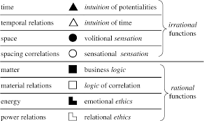 Socionics Relationship Chart Figure 6 From Socionics The Effective Theory Of The Mental