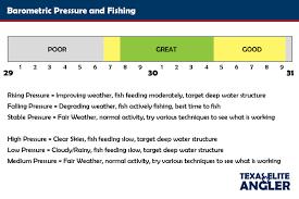 How Barometric Pressure Affects Fishing Texas Elite Angler