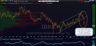 Ibkr Interactive Brokers Chart Right Side Of The Chart