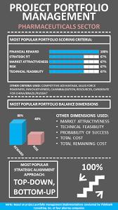 Infographic Pharmaceutical Industry Project Portfolio Management