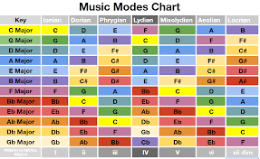 Key Chart Do You Want A Colorful Chart Showing Which Modes Are