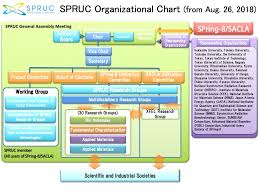 Applied Materials Organization Chart Spring 8 Users Community