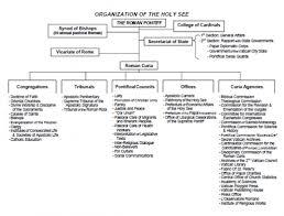 Vatican Organizational Chart Google Search