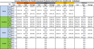 washington dc health insurance exchange s