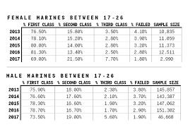 New Army Pt Test Score Chart By Mos Bedowntowndaytona Com