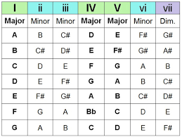 What Is A Progression Chart The Chord Guide Pt Iii Chord Progressions End Of The Game