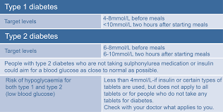 Blood Reading Chart Blood Glucose Monitoring