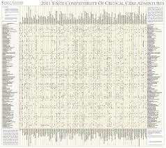 Y Site Compatibility Chart Amoxicillin Iv Compatibility
