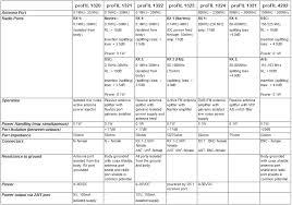 Coax Comparison Chart Signal Splitters And Combiners Promarine
