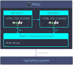 a rough diagram of an nw js app s internals