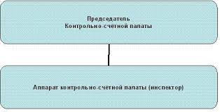 Официальный сайт Администрации Маревского муниципального района  Структура Контрольно счётной палаты Марёвского муниципального района