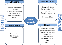 Swot Analysis Example Gorgeous SWOT Analysis To The Product Developed Download Scientific Diagram