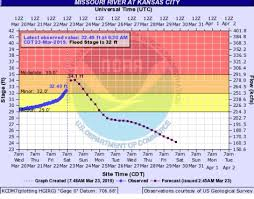 Missouri River Depth Chart Missouri River Projected To Go Into Major Flood Stage In