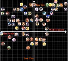 Super Smash Bros Ultimate Tier Grid Maker From Reddit Elecspo