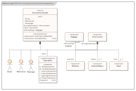 Domain Model A Sysml Operational Domain Model Enterprise Architect User
