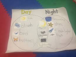 Night Chart Day And Night Chart Science Room Stars Moon Night