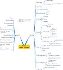 Интеллект карты Обучение