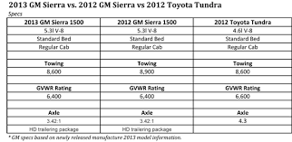 2012 Tundra Towing Capacity Chart Gm Tow Ratings Revised How Does Toyota Tundra Compare