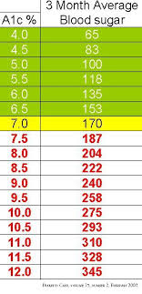 A1c Chart Canada Blood Sugar Chart Diabetes Glucose Levels