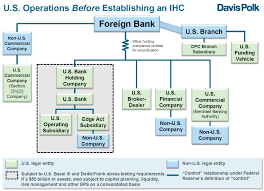 Us Intermediate Holding Company Structuring And Regulatory