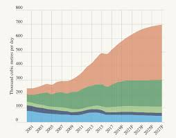 Alberta Grid Chart 5 New Charts That Show Where Alberta Oil And Gas Is Headed