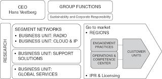 Бинарная схема построения бизнеса