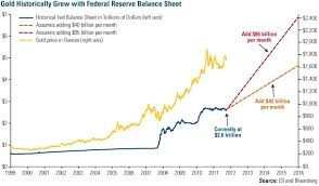 Gold Price Forecast Per Us Federal Reserve Balance Sheet