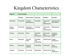 Six Kingdoms Characteristics Chart Animal Kingdom Classification Kingdom Characteristics Chart