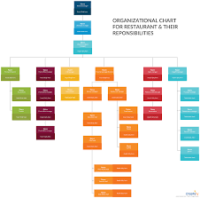 How To Draw Organisation Chart In Excel Organizational Chart Of Restaurant And Their
