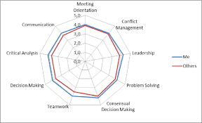 Chart Of Evaluation Of The Management Abilities Mean