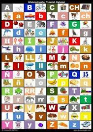 Spanish Alphabet Chart Spanish Alphabet Poster