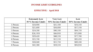 Hud Income Limits 2018 Chart Section 8