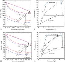 Thermodynamic Assessment Of Heat Source Arrangements In