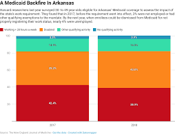 Study Arkansas Medicaid Work Requirement Hits Those Already