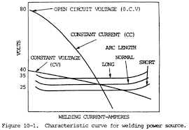 Welding Voltage And Current Chart Chptr 10 Arc Welding And Cutting Processes