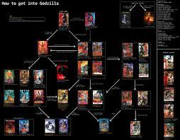 Godzilla Chart Tv Television Film Thread 81296617