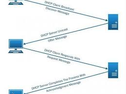 What Is Snmp What Is Snmp And How Snmp Works Fiber Optic Social Network