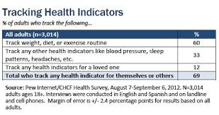 Health And Fitness Survey Questions Tracking For Health Pew Research Center