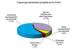 Курсовая работа Система пенсионного обеспечения в Российской  Структура пенсионных резервов Размещение пенсионных резервов осуществляют компании получившие в установленном порядке необходимые лицензии и специально
