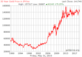 Gold 25 Year Chart 30 Year Gold Price History