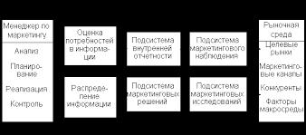 Реферат На Тему Маркетинг Территорий Скачать Реферат На Тему Маркетинг Территорий