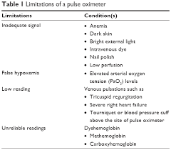 Pulse Oximeter Readings Chart Full Text Pulse Oximetry In Bronchiolitis Is It Needed Tcrm
