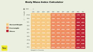 Obese Weight Chart Everything You Wanted To Know About Obesity And Weight Loss