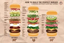 How To Build The Perfect Burger A Graphical Depiction Of