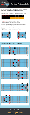 Pentatonic Scale Guitar Chart The Minor Pentatonic Scale For Guitar Jazz Guitar Online