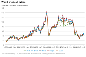 Gas Prices Chart From 2000 To 2012 Northern Gateway And Gas Prices