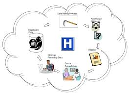 Third Workshop On Data Mining For Healthcare Management